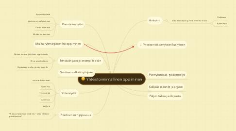 Mind Map: Yhteistoiminnallinen oppiminen