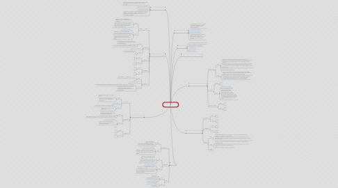 Mind Map: Suleima Arellano Operating Systems