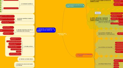Mind Map: COMUNICACIÓN DE MASA
