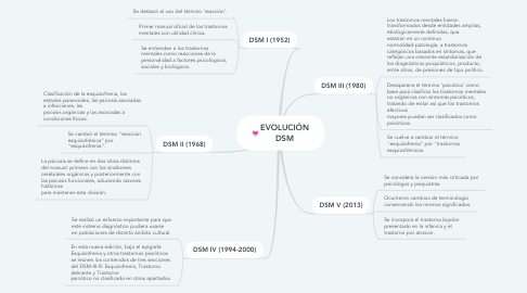 Mind Map: MEDIDAS DE POSICIÓN