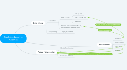 Mind Map: Predictive Learning Analytics
