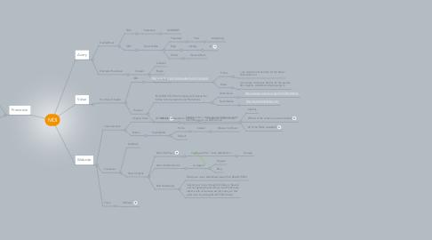 Mind Map: MDI