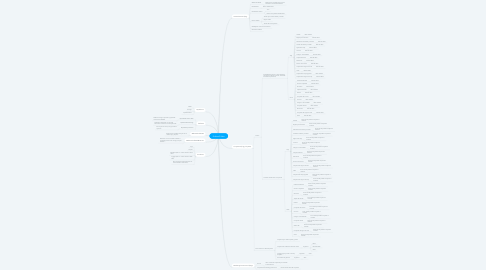 Mind Map: EndlessID New