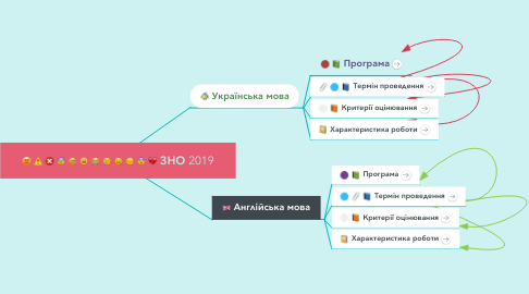 Mind Map: ЗНО 2019