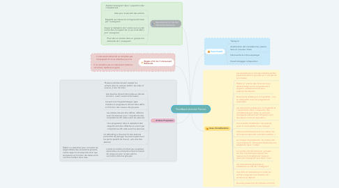 Mind Map: Feedback Activité Piscine