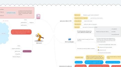 Mind Map: Diagnostico pedagogíco