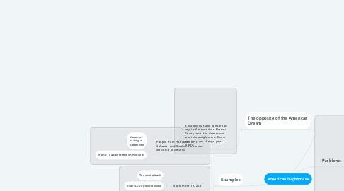 Mind Map: American Nightmare