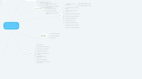 Mind Map: Термотехнологии. Структура сайта