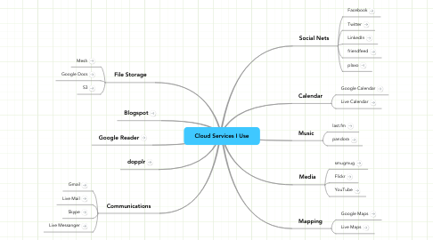 Mind Map: Cloud Services I Use