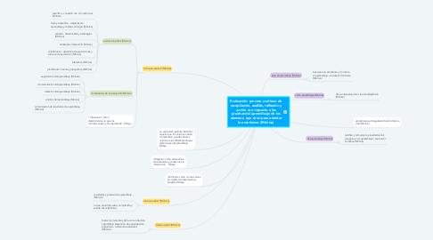 Mind Map: Evaluación: proceso continuo de recopilación, análisis, reflexión y acción con respecto a las pruebas del aprendizaje de los alumnos, que sirve para orientar la enseñanza. (Mónica)