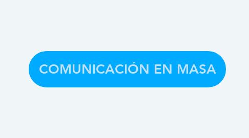 Mind Map: COMUNICACIÓN EN MASA