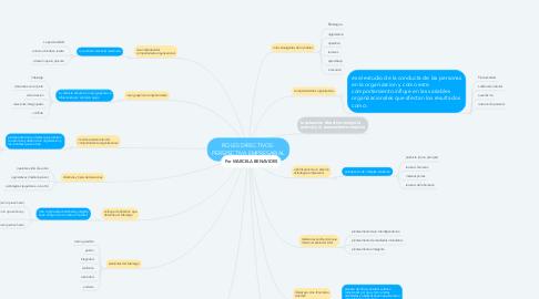 Mind Map: ROLES DIRECTIVOS: PERSPECTIVA EMPRESARIAL