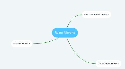 Mind Map: Reino Morena
