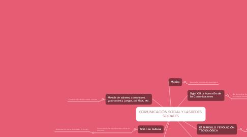 Mind Map: COMUNICACIÓN SOCIAL Y LAS REDES  SOCIALES