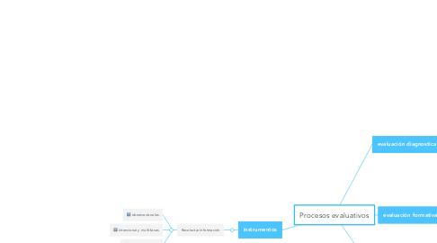 Mind Map: Procesos evaluativos