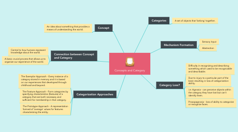 Mind Map: Concepts and Category