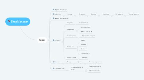 Mind Map: ShopManager