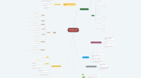 Mind Map: ordening & evolutie