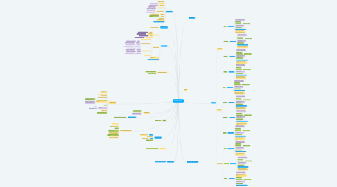 Mind Map: Главная странца