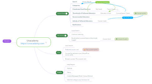 Mind Map: Unacademy https://unacademy.com