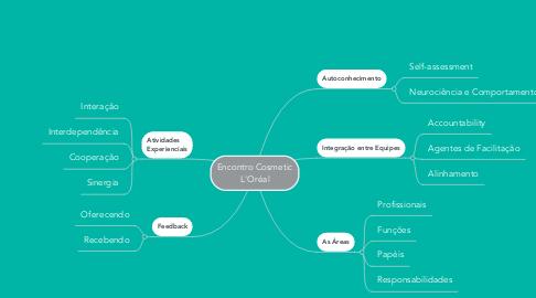 Mind Map: Encontro Cosmetic L'Oréal