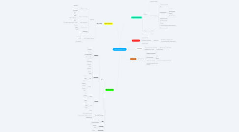 Mind Map: CARCA PETANQUE TOUR