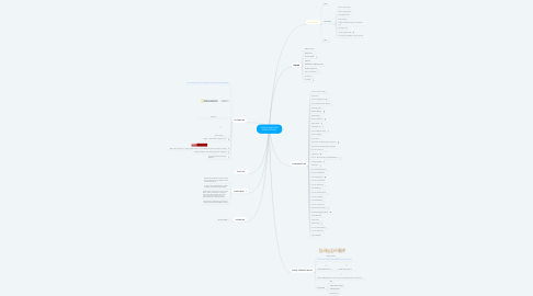 Mind Map: DÜNYA KAŞİFLERİ SEMPOZYUMU