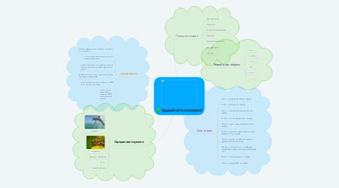 Mind Map: Чудодійність зоотерапії