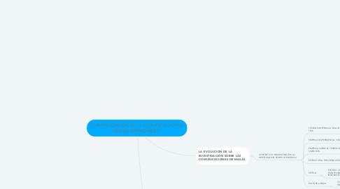 Mind Map: LA INVESTIGACIÓN DE LA COMUNICACIÓN DE MASAS. MAURO WOLF.