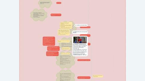 Mind Map: LA INVESTIGACIÓN DE LA COMUNICACIÓN DE MASA (Por Mauro Wolf)