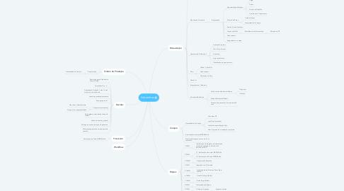 Mind Map: Itubombas