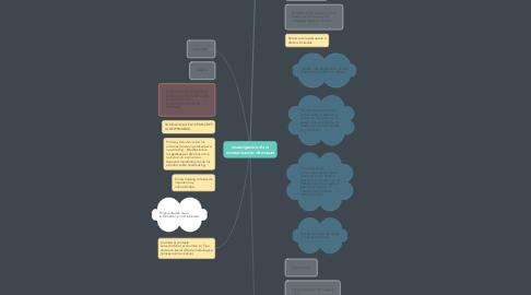 Mind Map: investigacion de la comunicacion de masas