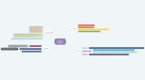 Mind Map: School Management Systems