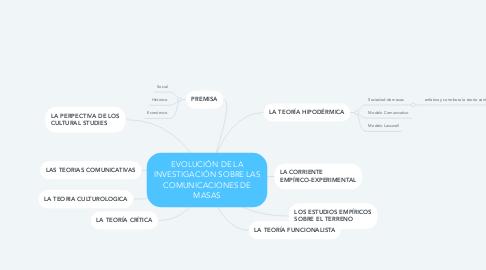 Mind Map: EVOLUCIÓN DE LA INVESTIGACIÓN SOBRE LAS COMUNICACIONES DE MASAS