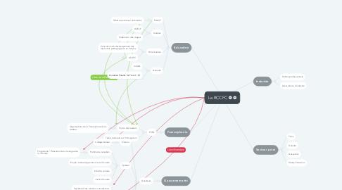 Mind Map: Le RCCFC