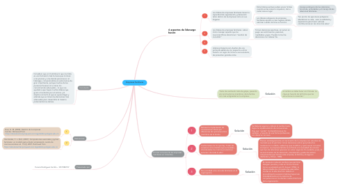 Mind Map: Empresas familiares