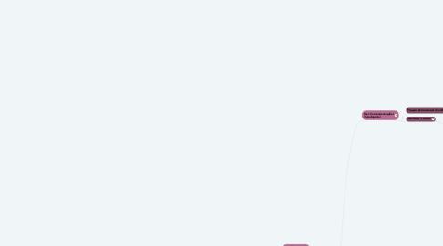 Mind Map: Систематика Відділу Голонасінні(Gymnospermae)