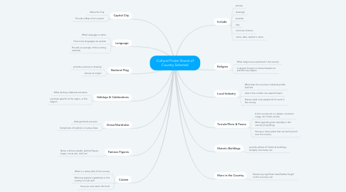 Mind Map: Cultural Poster Board of Country Selected