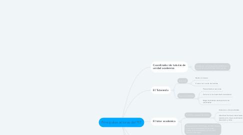 Mind Map: Principales actores del PIT