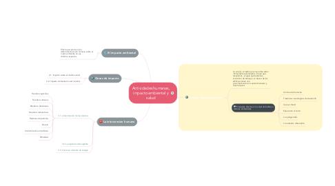 Mind Map: Actividades humanas, impacto ambiental y salud