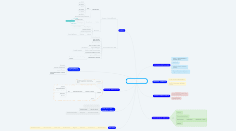 Mind Map: BASES CURRICULARES 2018 (REFERENTE)