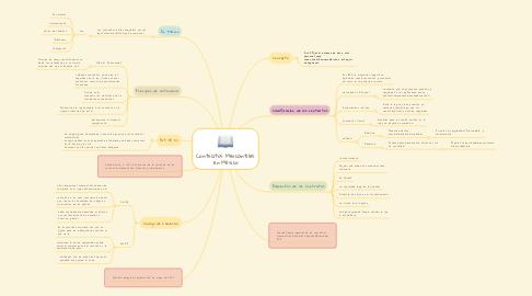 Mind Map: Contratos Mercantiles en México