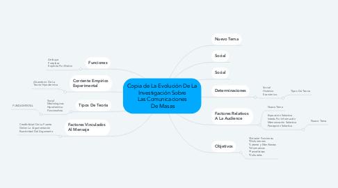 Mind Map: Copia de La Evolución De La  Investigación Sobre  Las Comunicaciones  De Masas