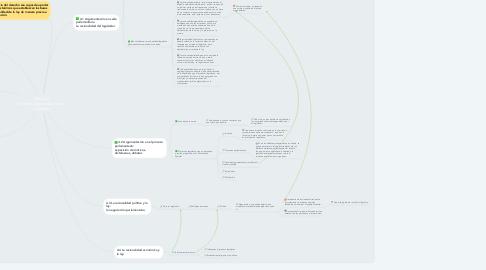 Mind Map: Unidad 4  Ámbitos argumentativos no judiciales