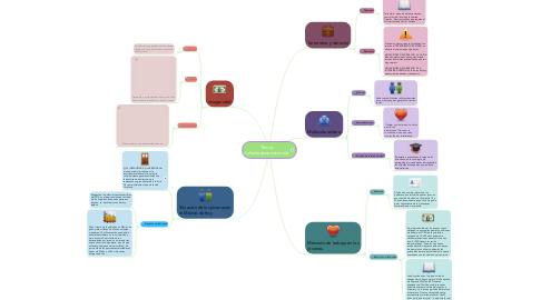 Mind Map: Temas faltantes(exposiciones)