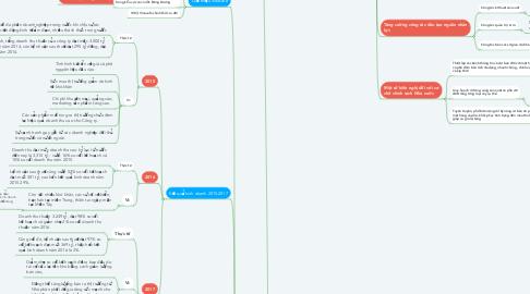 Mind Map: Quản lí rủi ro trong xuất khẩu Vinacafe