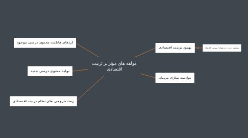 Mind Map: مولفه های موتر بر تربیت اقتصادی