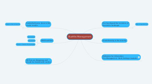 Mind Map: Bushfire Management