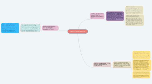Mind Map: MEANS OF REVELATION