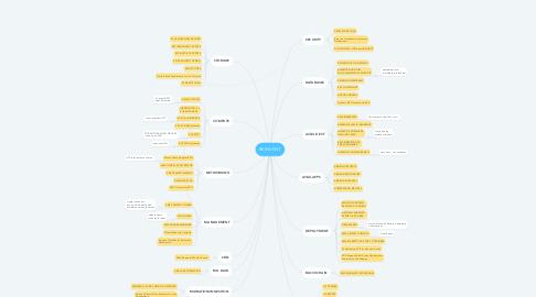 Mind Map: REINVENT